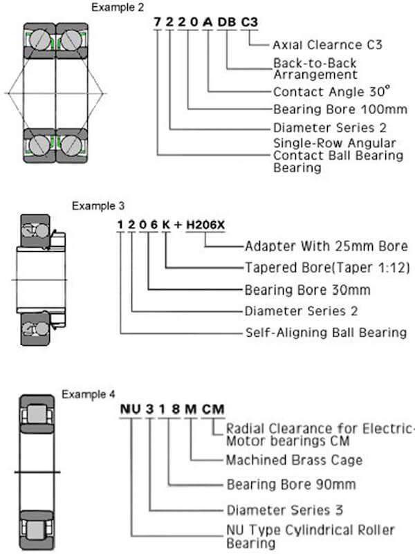 Các ví dụ về thông số kỹ thuật của bạc đạn inox