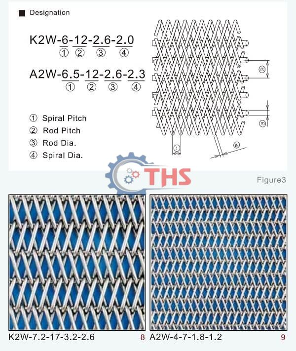 Thông số băng tải lưới inox (dòng Double balanced belt)